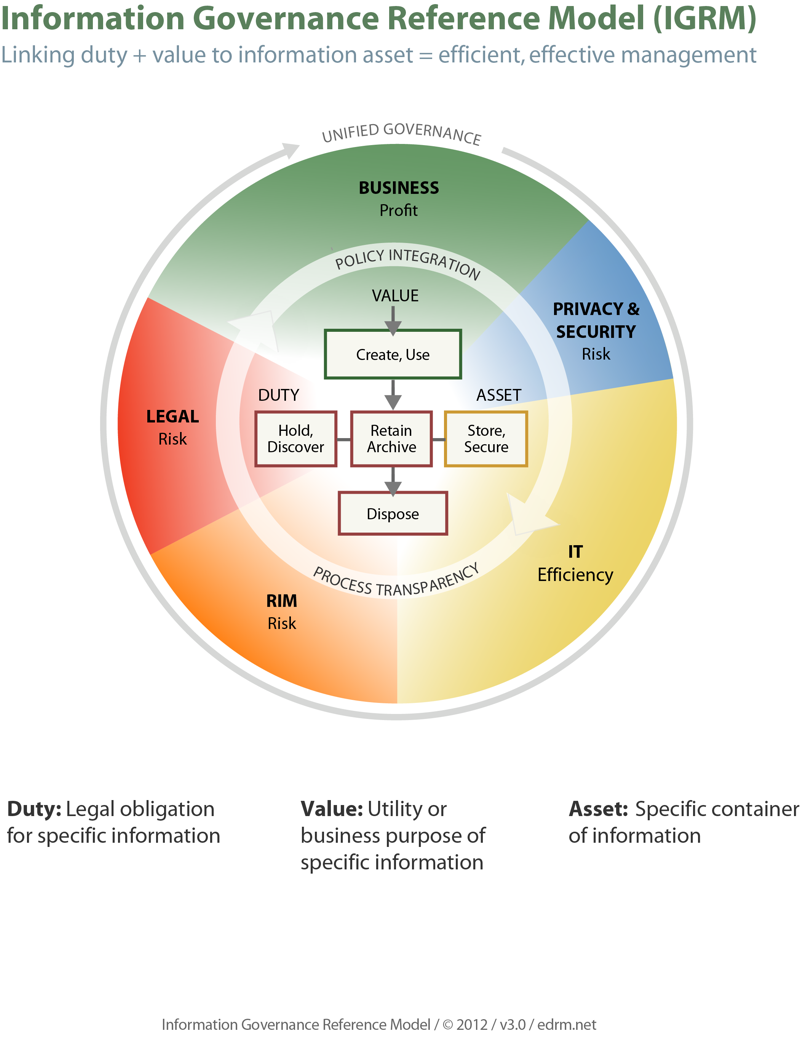 information security standards template - information governance reference model igrm edrm