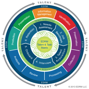 EDRM Talent Task Matrix Diagram
