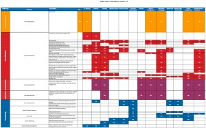 EDRM Talent Task Matrix