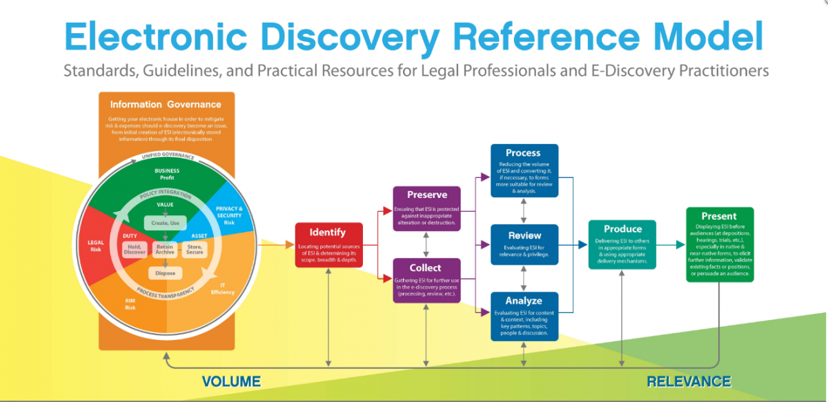 Electronic Discovery Reference Model