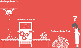 Garbage in to an analysis pipeline and then garbage out with a woman looking on with a question mark on her head